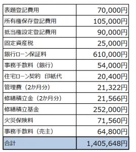諸費用の概算