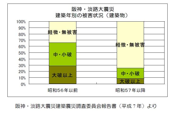 阪神大震災のグラフ