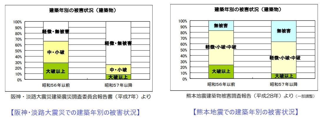 阪神・淡路大震災と熊本地震での建築年別の被害状況
