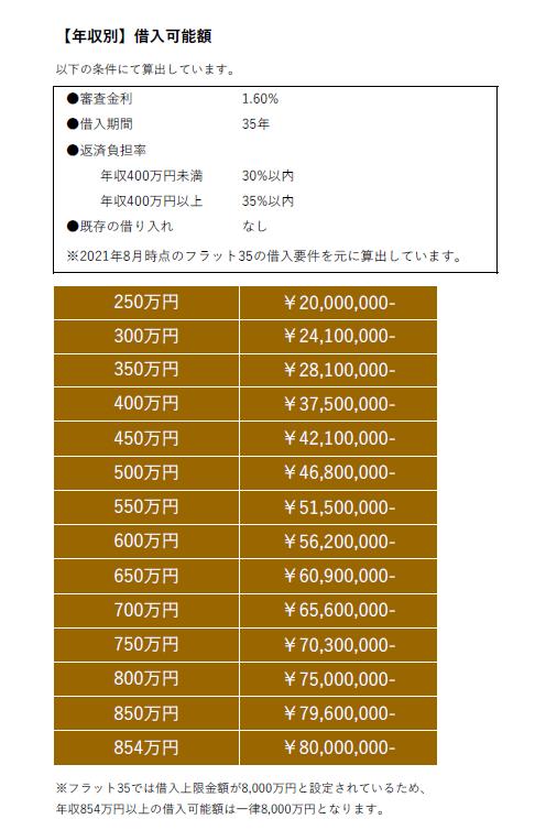 (年収別)借入可能額の表