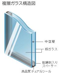 複層ガラス(1)