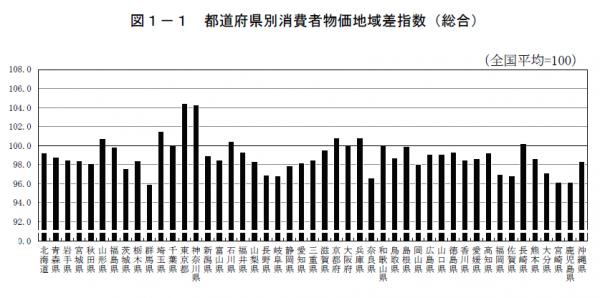 都道府県別消費者物価地域差指数(総合)グラフ