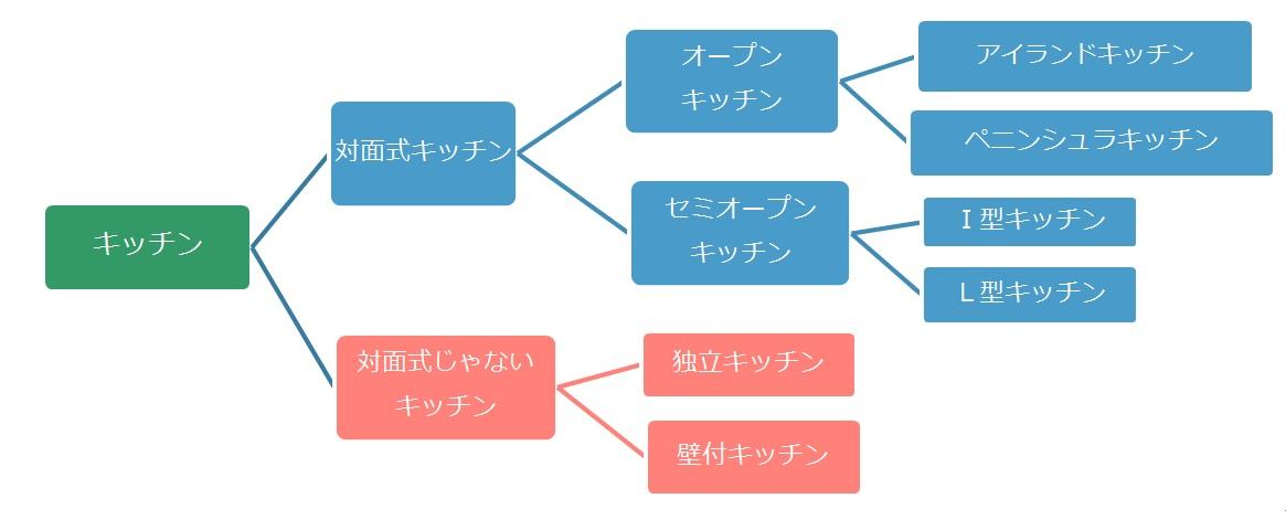 キッチンの種類の図