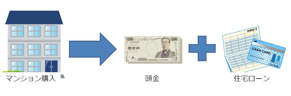 マンション購入のイメージ図