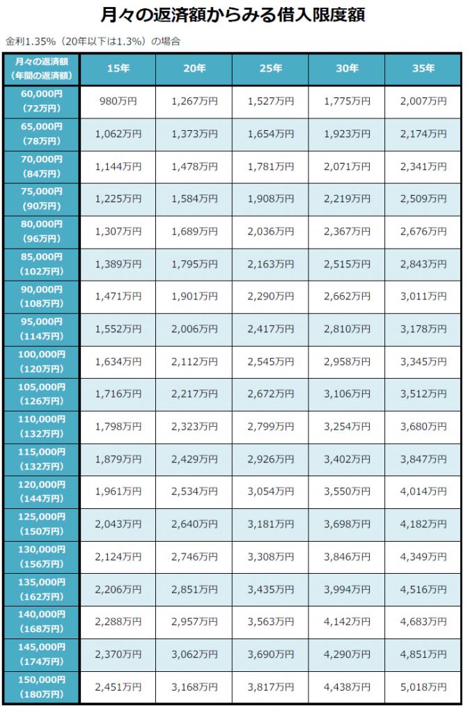 月々の返済額から見る住宅ローン借入限度額表