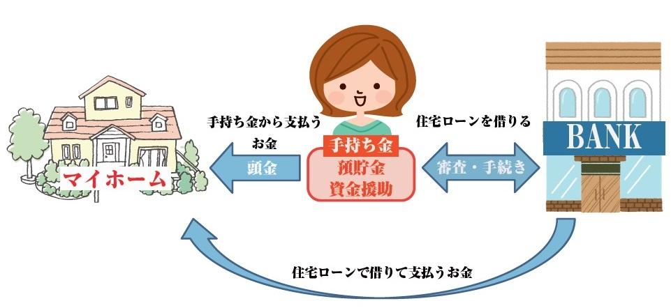 マイホーム購入のイメージ図