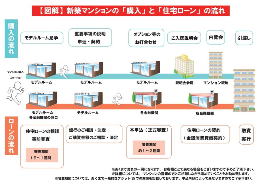 【図解】マンション購入と住宅ローンの流れ