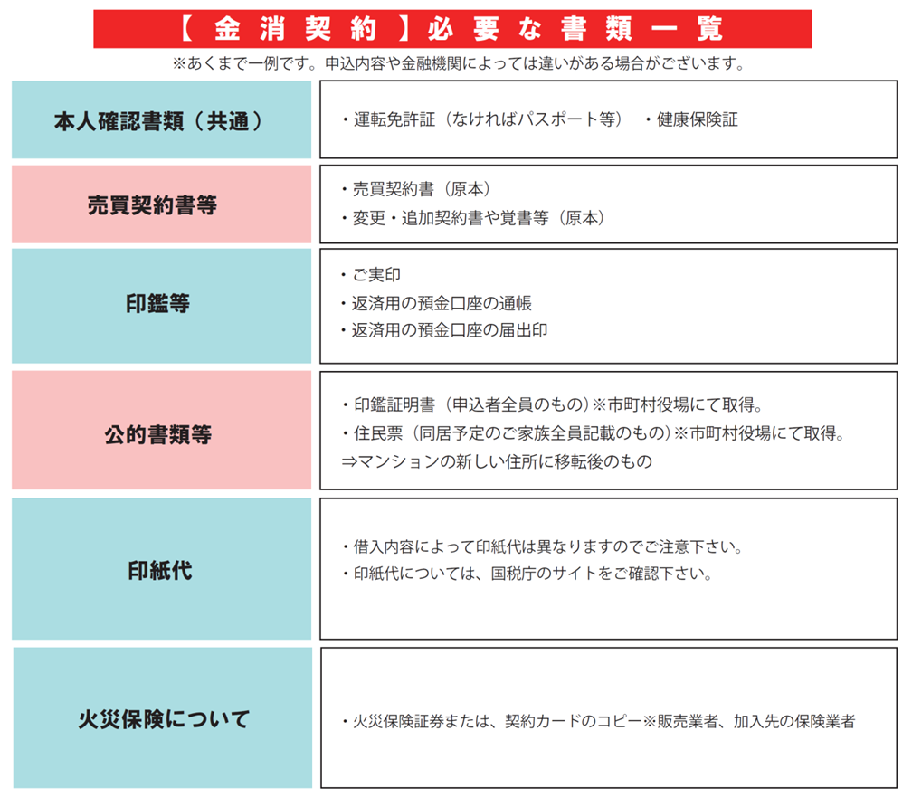 【図解】金消契約必要書類