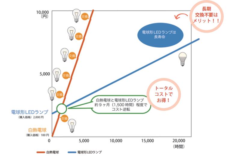 白熱電球と電球形LED ランプのコスト比較例