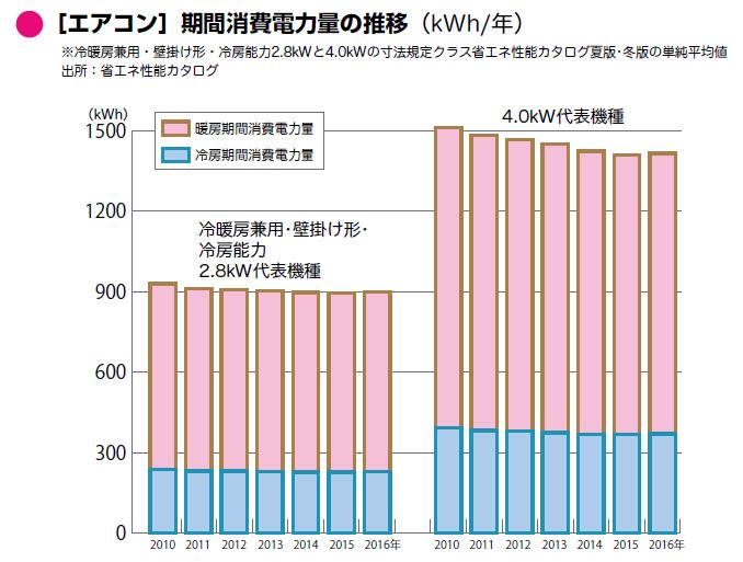 年代によるエアコン消費電力の推移