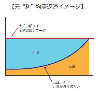 元利均等イメージ