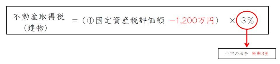 新築住宅における【建物】の軽減措置―固定資産税評価額から1,200万円控除