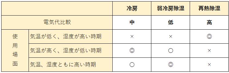 冷房と除湿の電気代比較