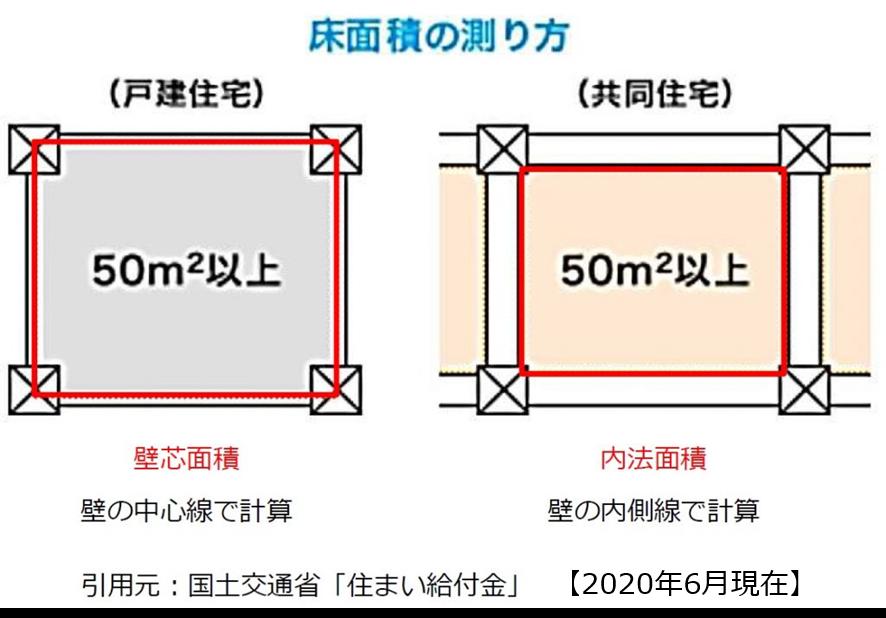 床面積の測り方