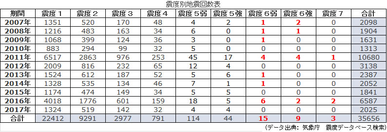 2007年~2017年の日本における震度別地震回数表