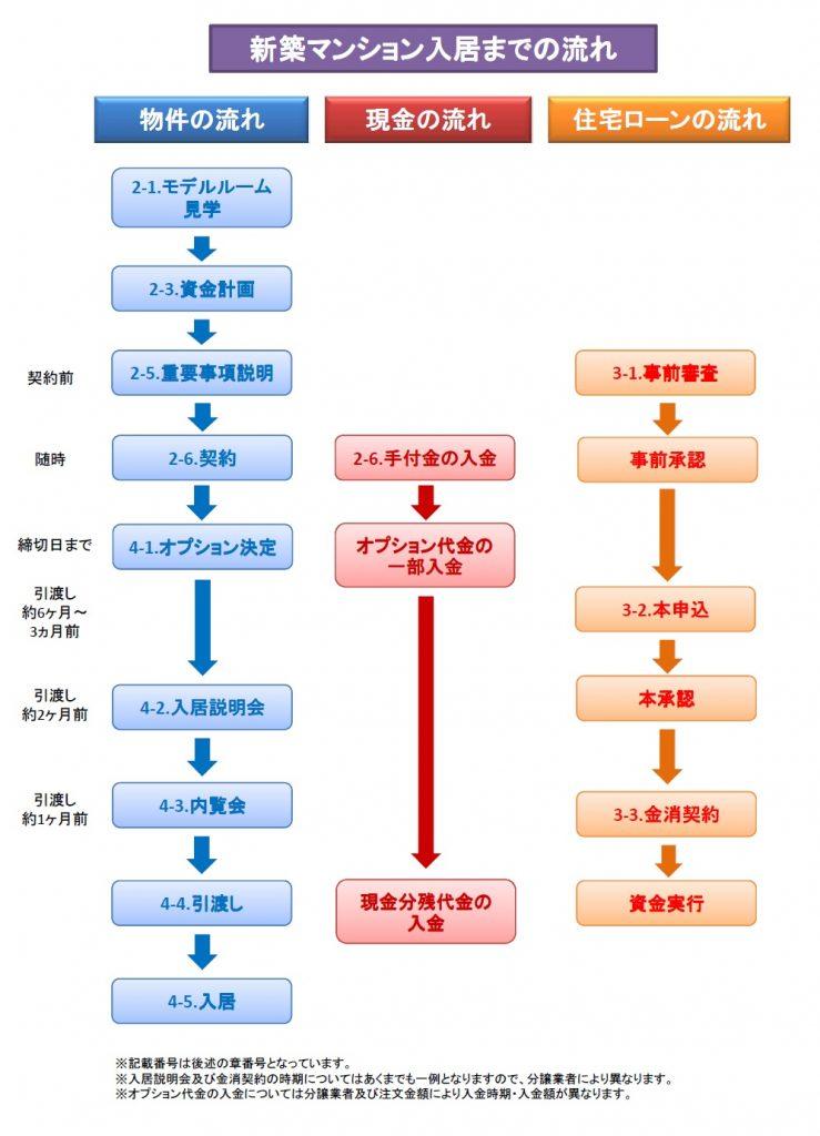 【図解】新築マンション入居までの流れ