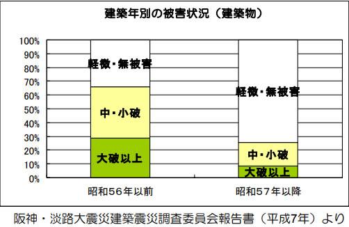 阪神・淡路大震災での建築年別の被害状況