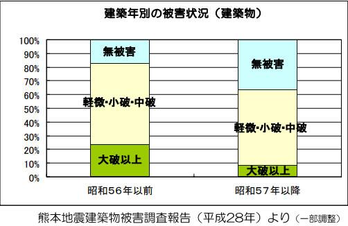 熊本地震での建築年別の被害状況