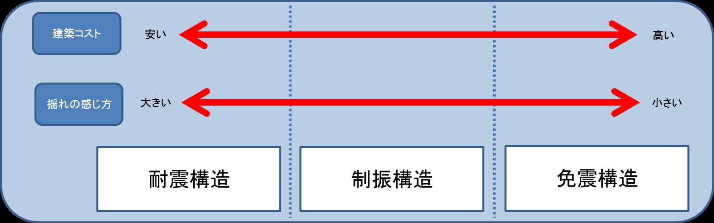 構造から分かる耐震基準