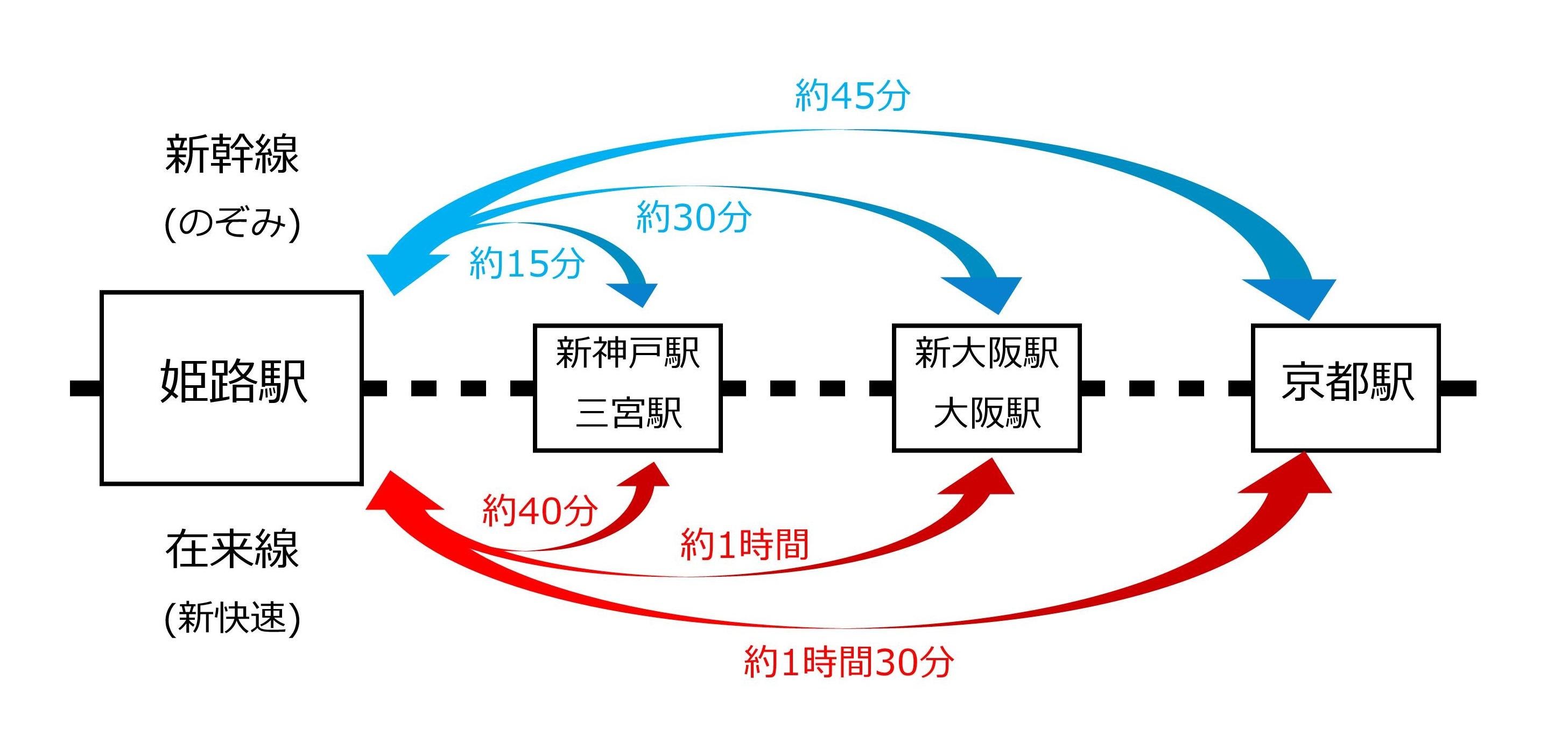 JR姫路駅から主要駅までの移動時間