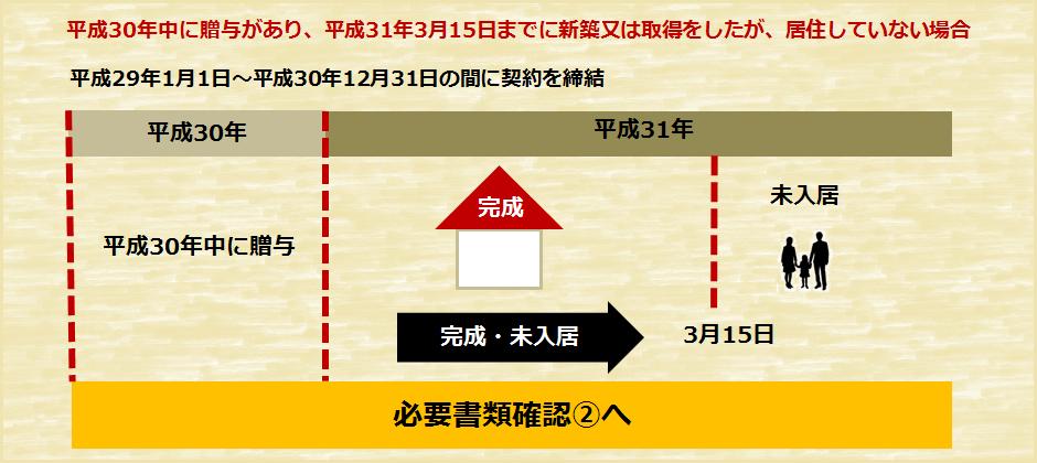 住宅資金贈与確定申告必要書類パターン2