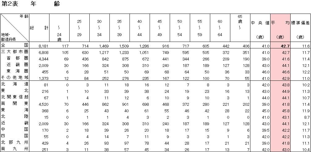 フラット35利用者の平均年齢は42.7歳