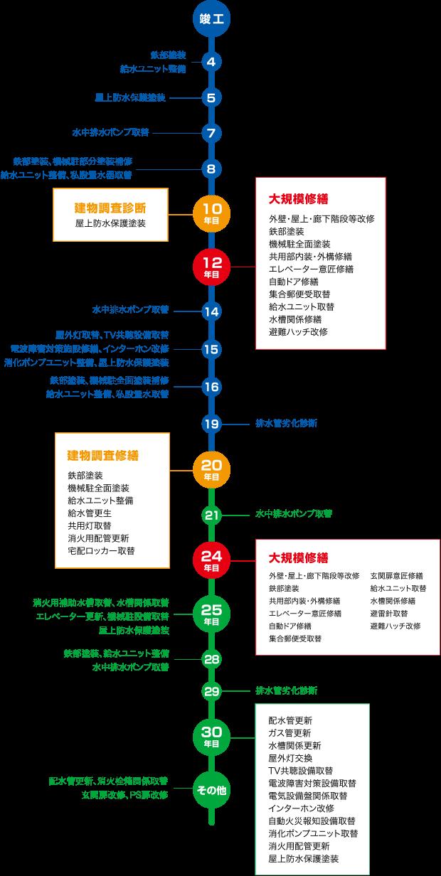長期修繕計画の例