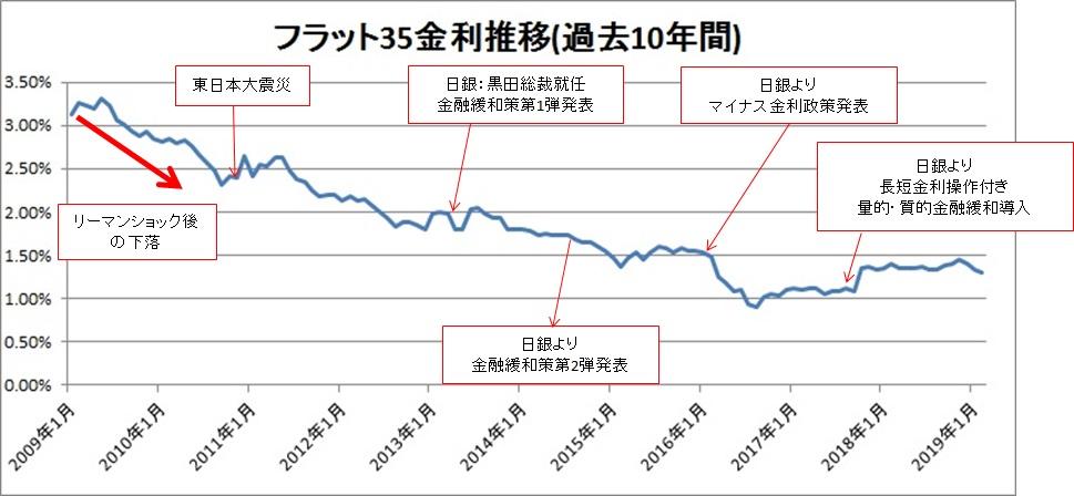 フラット35金利推移(過去10年間)