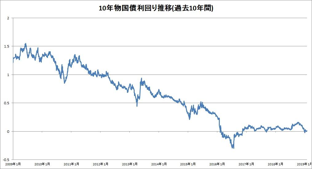 10年物国債の利回り推移