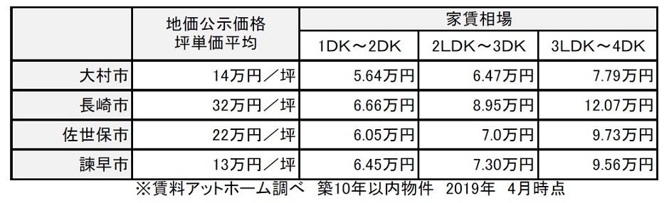 長崎県家賃比較