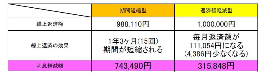 表による比較