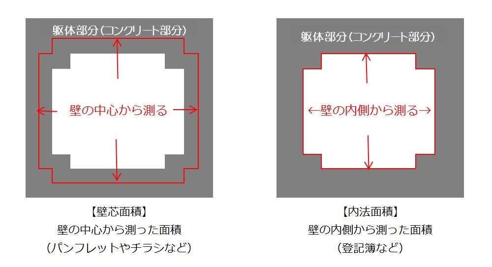 壁芯面積と内法面積の図