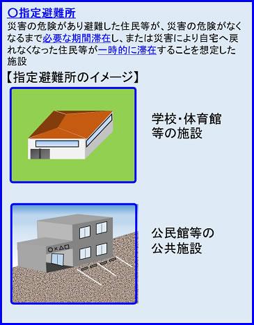 避難所の説明