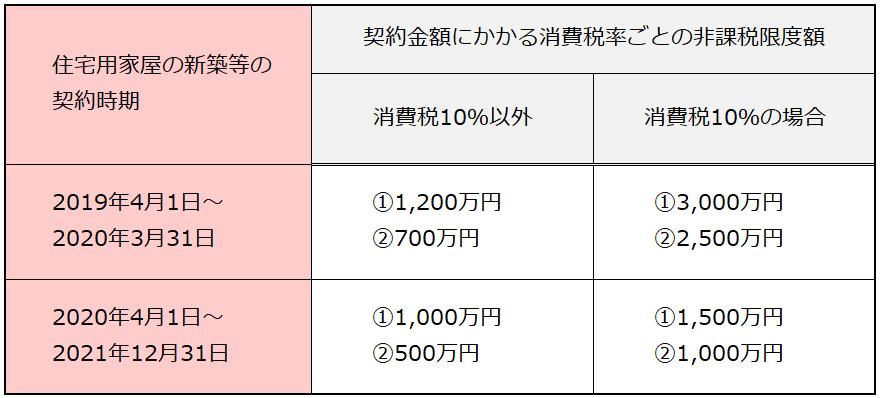 非課税限度額の表