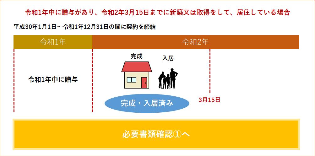 住宅取得資金贈与と住宅取得・入居①