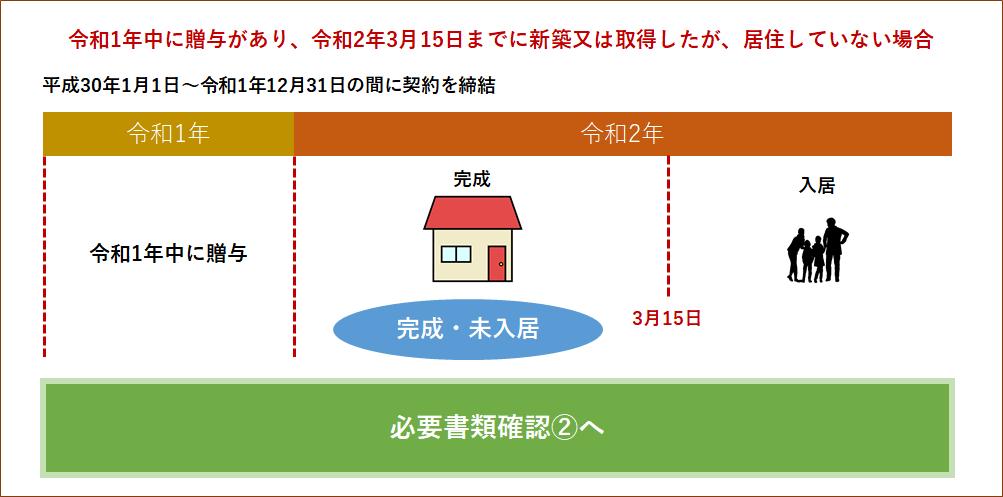 住宅取得資金贈与と住宅取得・入居②