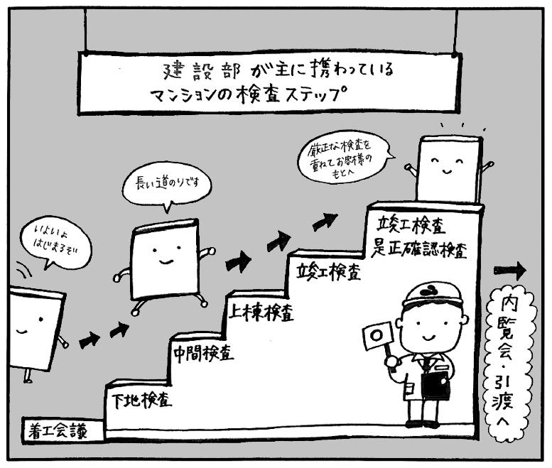 マンションの検査ステップ