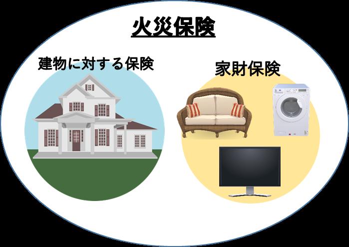 火災保険と家財保険の関係