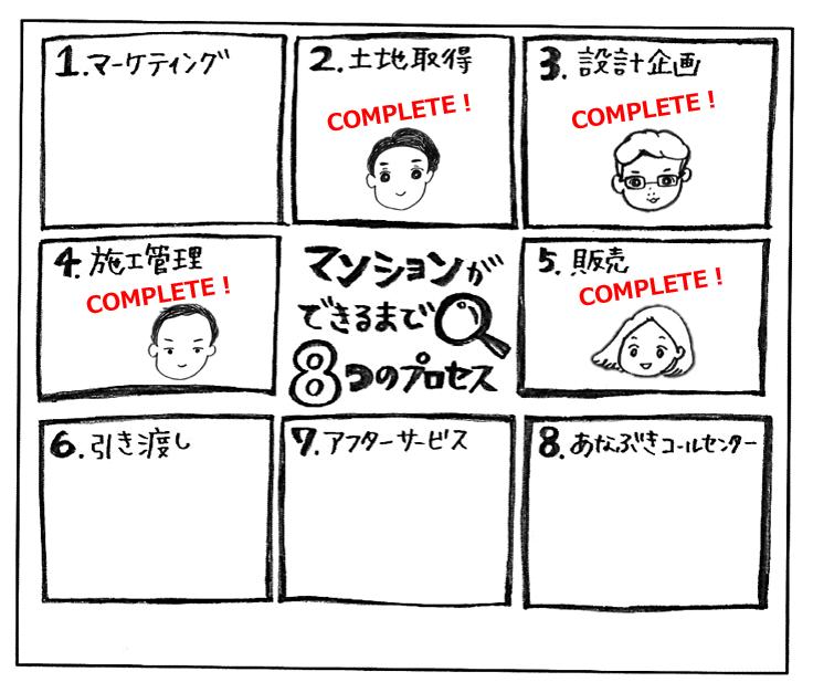8つのプロセス