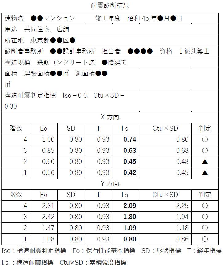耐震診断結果