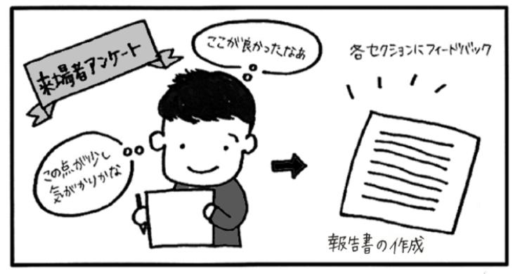 来場者アンケート