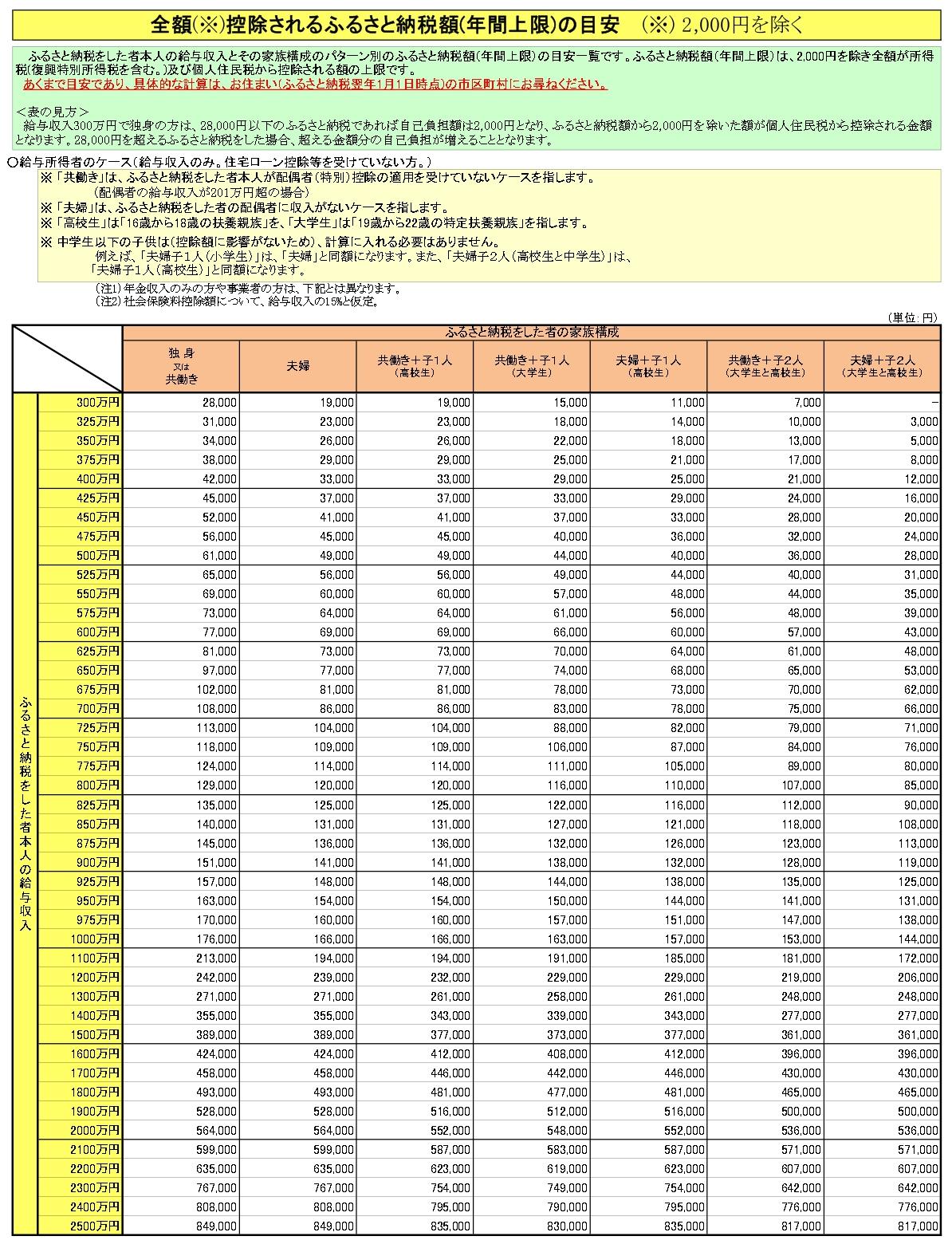 給与所得者の自己負担額2,000円を除いた全額が控除される目安の一覧表