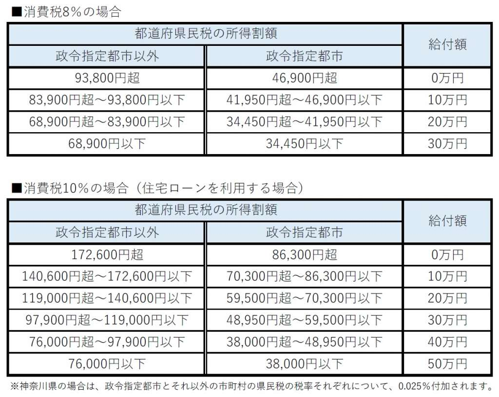 都道府県民税の所得割額の表