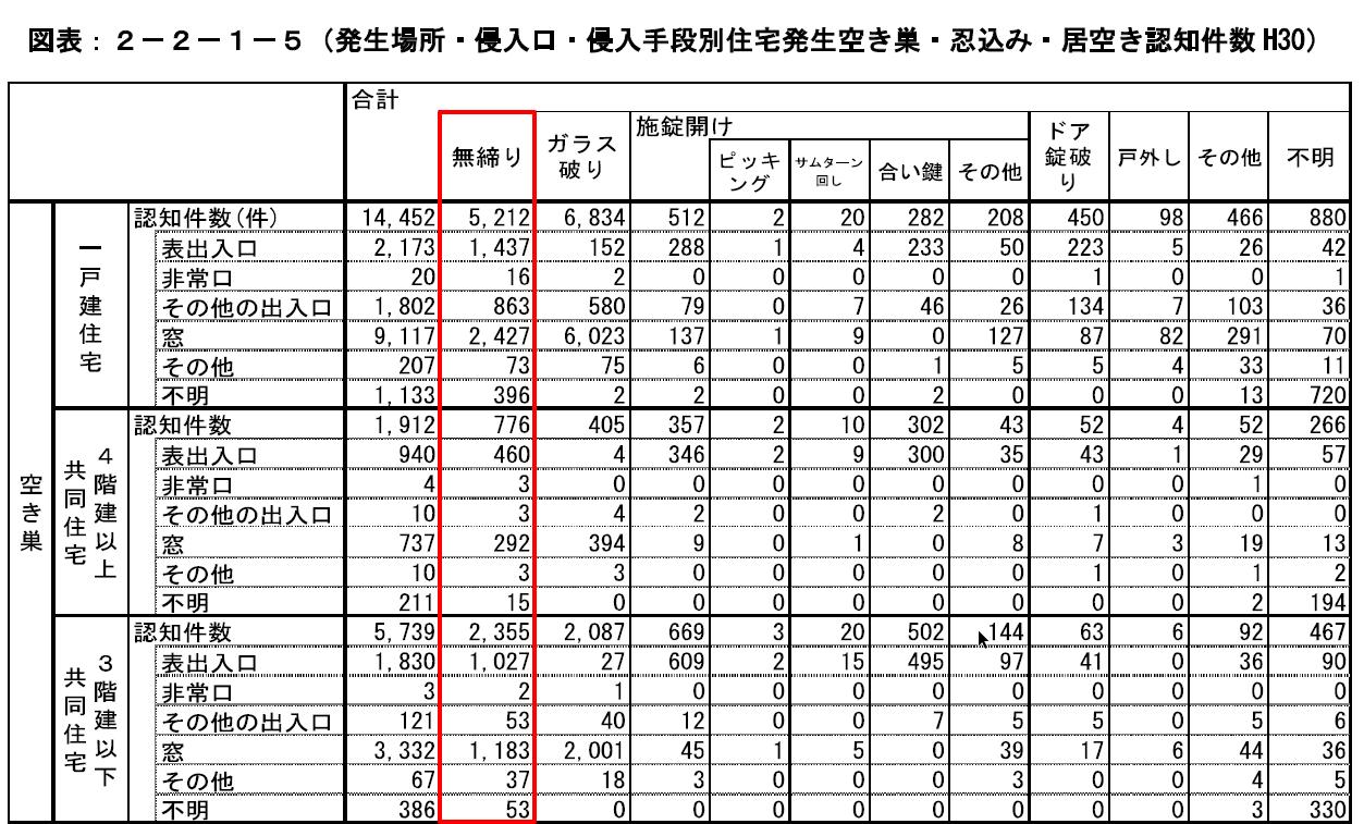 刑法犯に関する統計資料