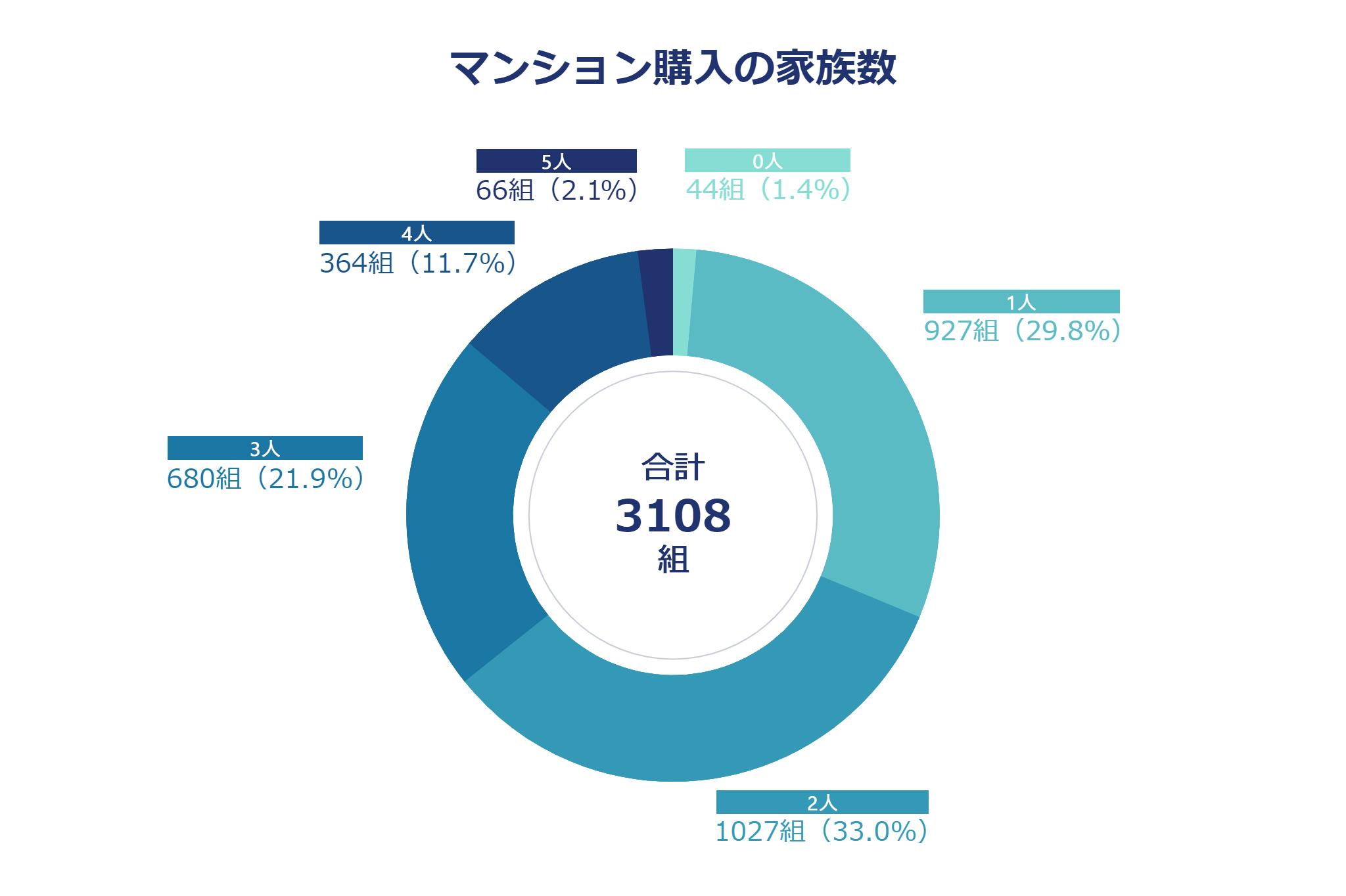マンション購入者の家族数