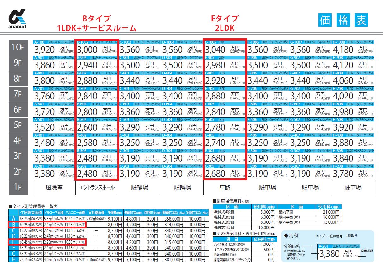 サービスルームの方が200万円程度安い