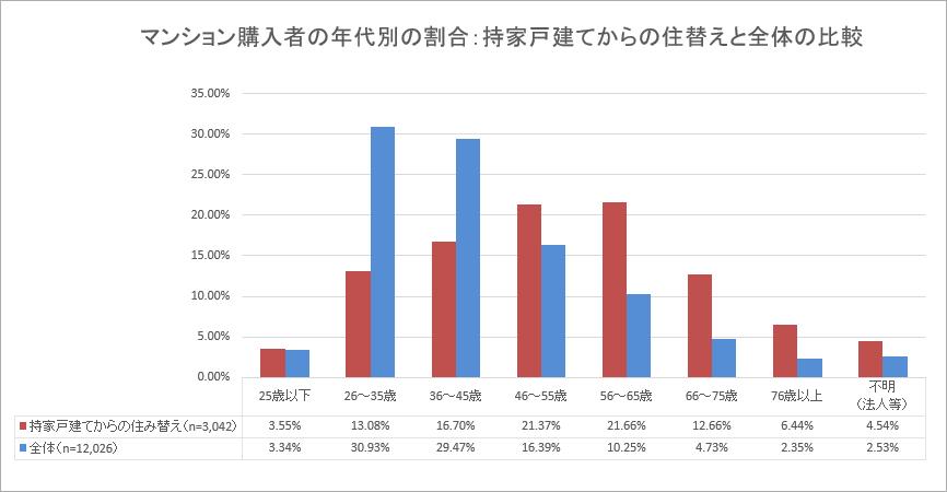 マンション購入者の年代別の割合:持家戸建てからの住替えと全体の比較