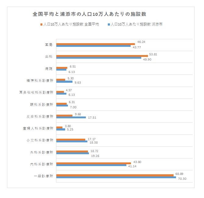 人口10万人あたりの病院数(全国平均/浦添市)