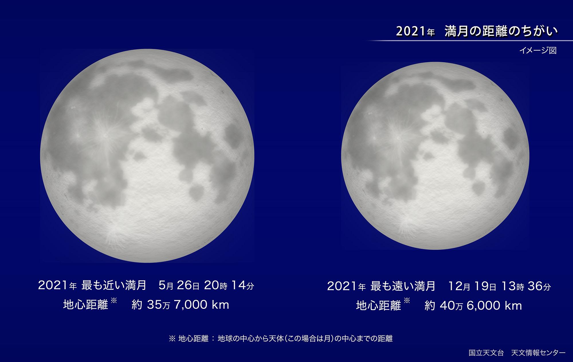 国立天文台ー2021年満月の違い