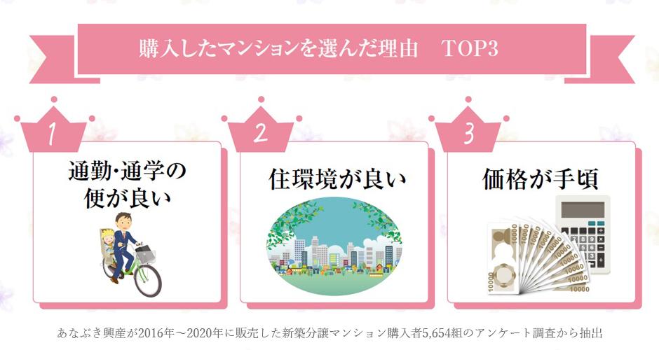購入したマンションを選んだ理由TOP3